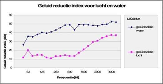 Tendu - grafiek 1 - Geluid reductie index voor lucht en water geluidswand