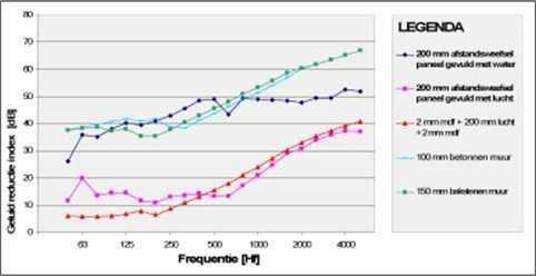 Tendu - grafiek 2 - Geluid reductie index (db) geluidswand